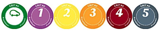 Crit Air